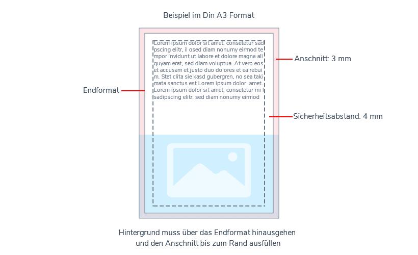 Muster Postergrafik mit Endformat, Anschnitt und Sicherheitsabstand