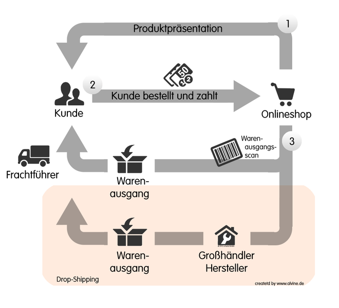 Infografik: Klassischer Handel vs. Dropshipping