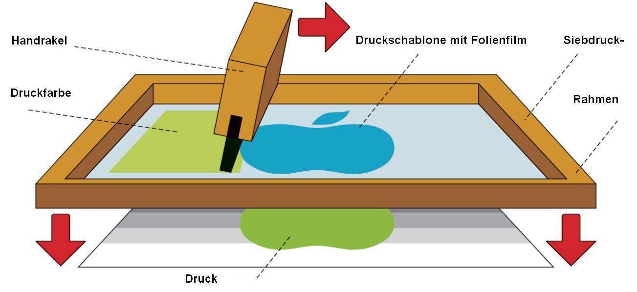Illustration des Siebdruckverfahrens