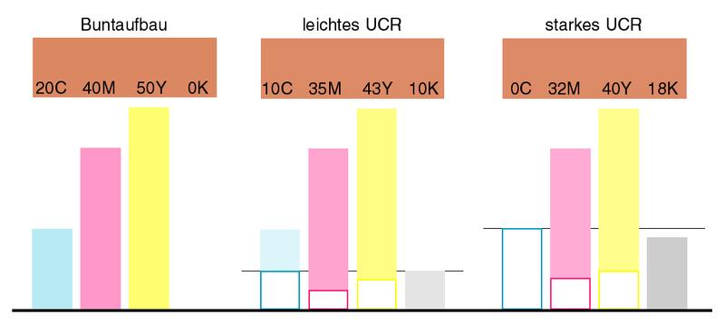 Vergleich: Buntaufbau, leichtes und starkes UCR