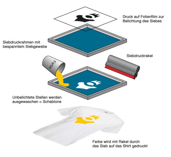 Illustration der Siebdruck-Funktionsweise