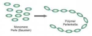 Illustration Monomere Perle und Polymer Perlenkette