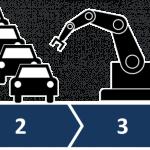Entwicklung der 4 industriellen Revolutionen