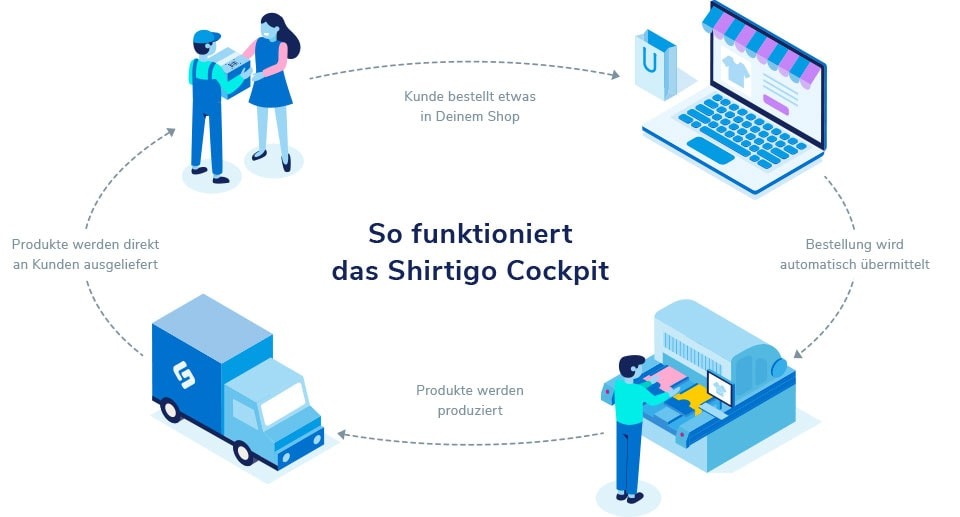 Illustration Print-on-Demand-Zyklus bei Shirtigo